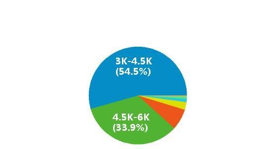 SEO每天的主要工作有哪些,seo专员工资一般多少